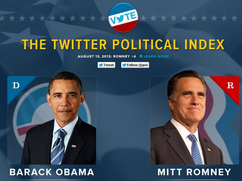 Social Media Poltics: Barack Obama behält im Twitter-Wahlkampf Oberwasser