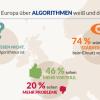 Menschen haben kaum Wissen bezüglich Algorithmen: #KI wie?