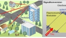 KIT entwickelt Technologien für 6G